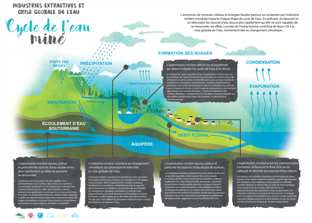 Infographie Gaia Foundation Cycle de l'eau miné