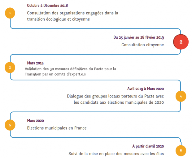 Pacte transition calendrier élections 2019